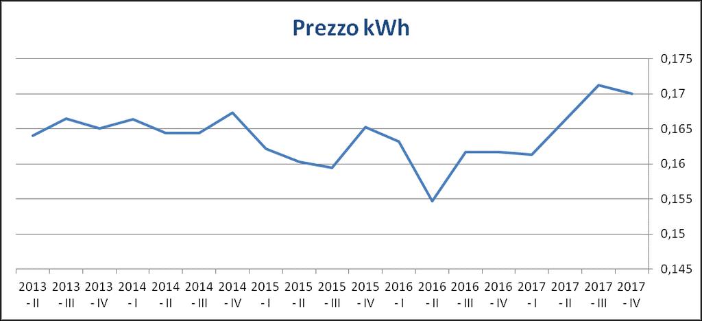 Costo medio energia elettrica e fotovoltaico.png