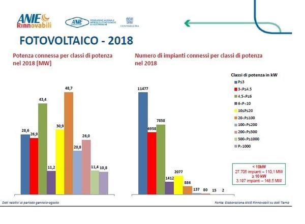 dati fotovoltaico 2018