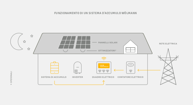 funzionamento-accumulatori-fotovoltaico