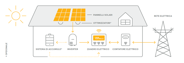 struttura impianto fotovoltaico
