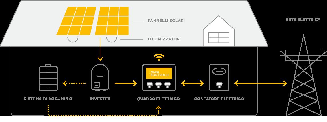 grafico-funzionamento-sistema-solare.png